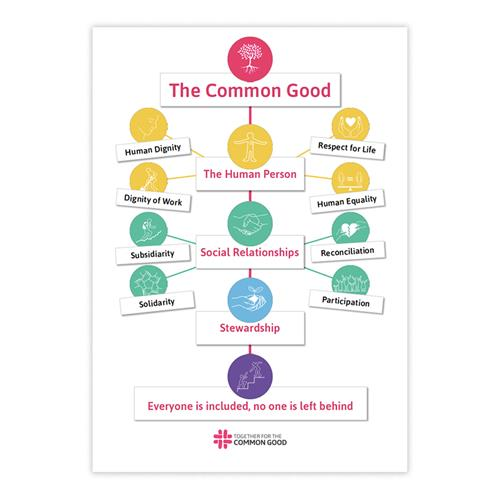 The Common Good Principles poster